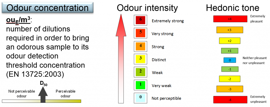 Figure 1. Odour concentration definition, odour intensity scale and hedonic tone scale