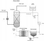 Figure 2. Scheme of a bioscrubber (2)
