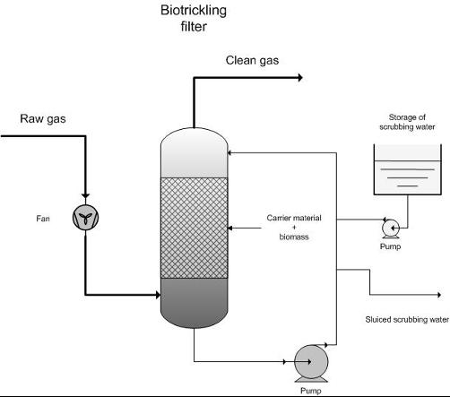 Scheme of the biotrickling process (2)