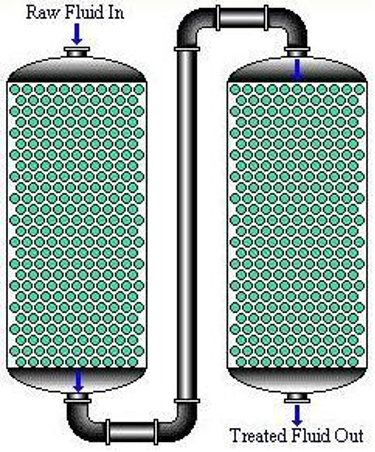 Examples of fixed bed columns: in series (left) and in parallel (right)