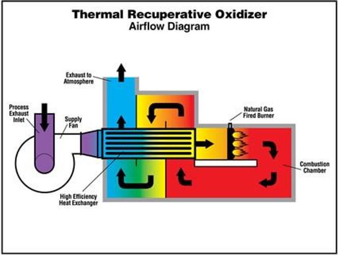 Scheme of a recuperative thermal oxidizer