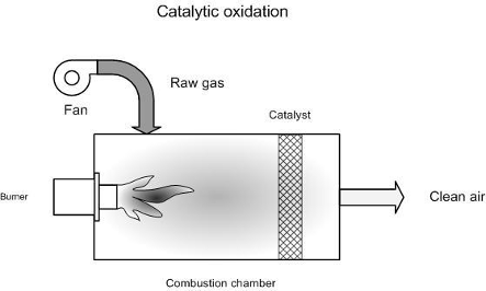 Principle of catalytic oxidation