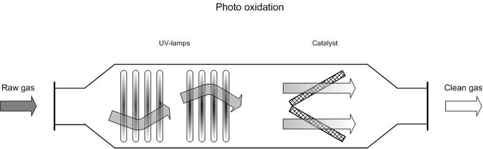 Diagram of a photo oxidation system
