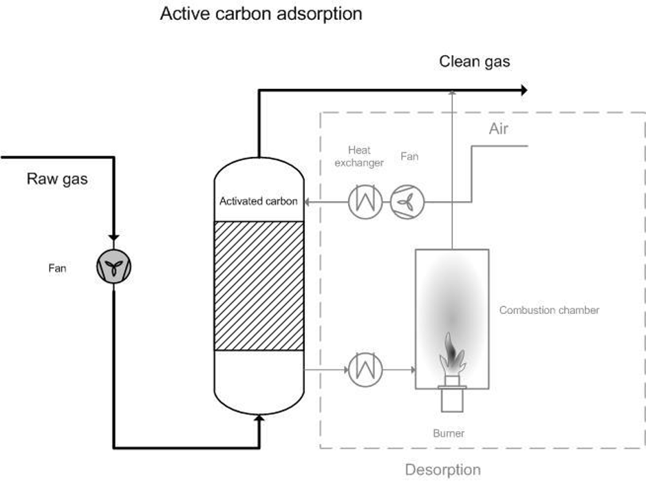Diagram of active carbon adsorption system