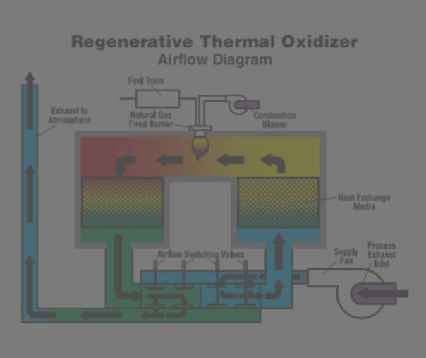 Thermal Oxidiser